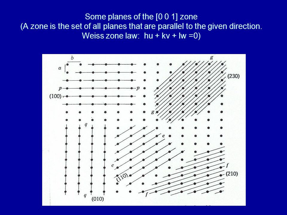 Some planes of the [0 0 1] zone (A zone is the set of all planes that are parallel to the given direction.